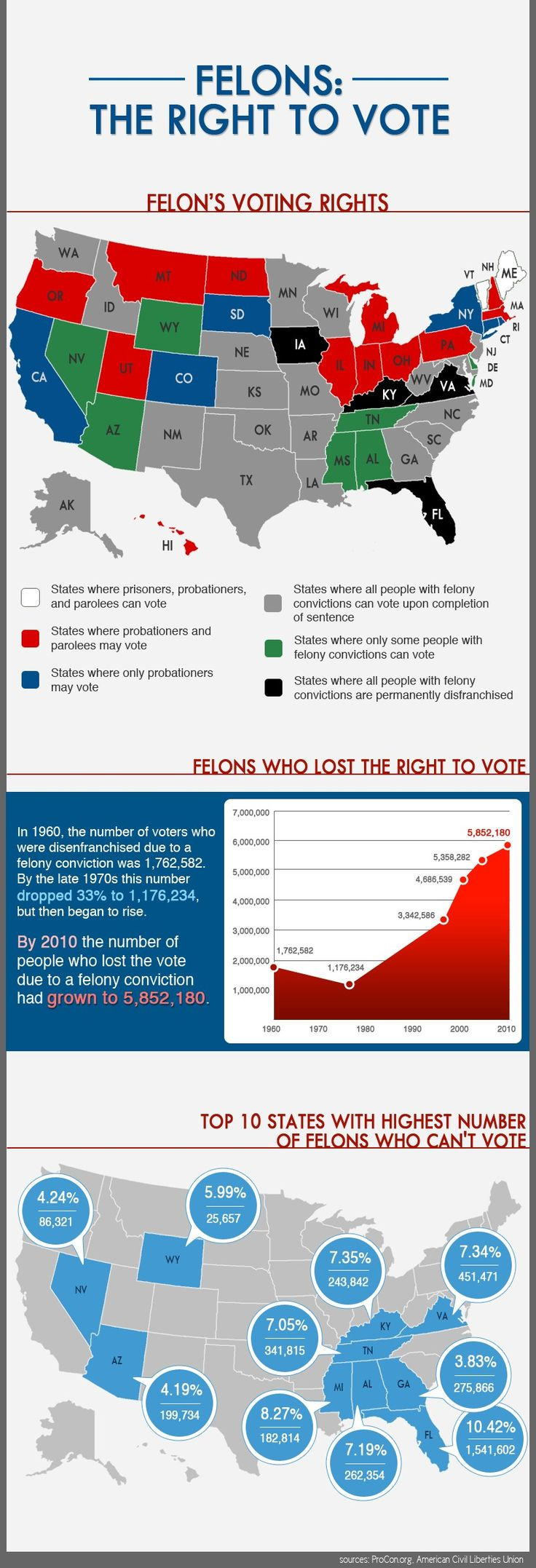 17 best ideas about voting age george soros do felons have the right to vote over five million americans are disenfranchised