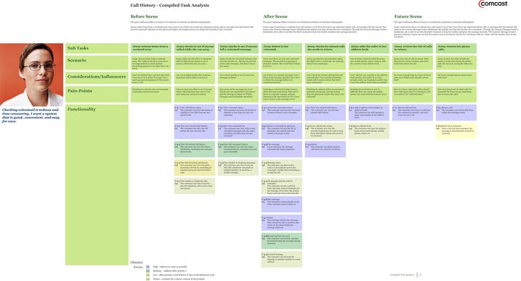 Task analysis grid instructional design pinterest for Instructional design analysis template
