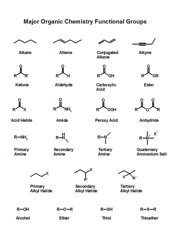 Major organic chemistry functional groups gamsat