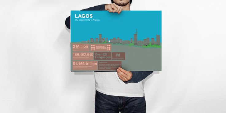 Lagos Infographic... is now ready for retail. See the item here! http://www.thandistrippytrips.co.za/products/lagos-infographic-poster?utm_campaign=social_autopilot&utm_source=pin&utm_medium=pin