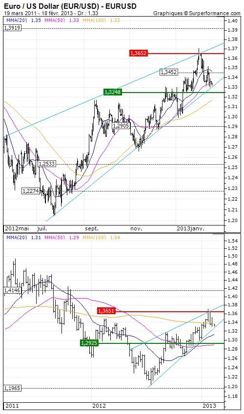 Euro / US Dollar : Feu vert du G20 aux politiques accomodantes - Analyse à moyen terme du 18/02/2013 - Opinion : Positive au dessus de $1.3248 >>> Objectif de cours : 1.3452 USD - http://www.zonebourse.com/EURO-US-DOLLAR-4591/analyses-bourse/Feu-vert-du-G20-aux-politiques-accomodantes-34516/