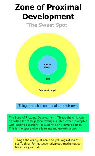 Lev Vygotsky's Sociocultural Theory-- Scaffolding & Zone of proximal development (ZPD)