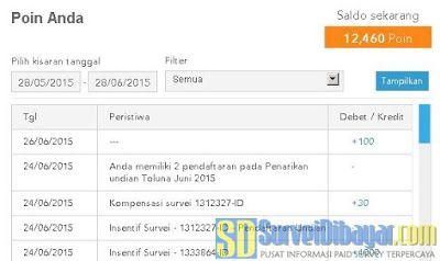 Poin Toluna Indonesia | Survei Dibayar