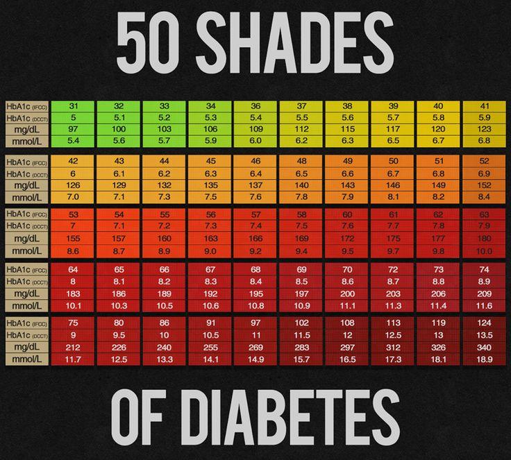 Best 20+ Normal blood sugar chart ideas on Pinterest   Normal ...