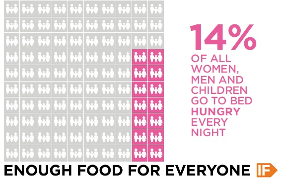 14% of all women, men and children go to bed hungry every night. #IF enough people join us, we can be the generation to end hunger for millions of people. Join us at http://enoughfoodif.org/