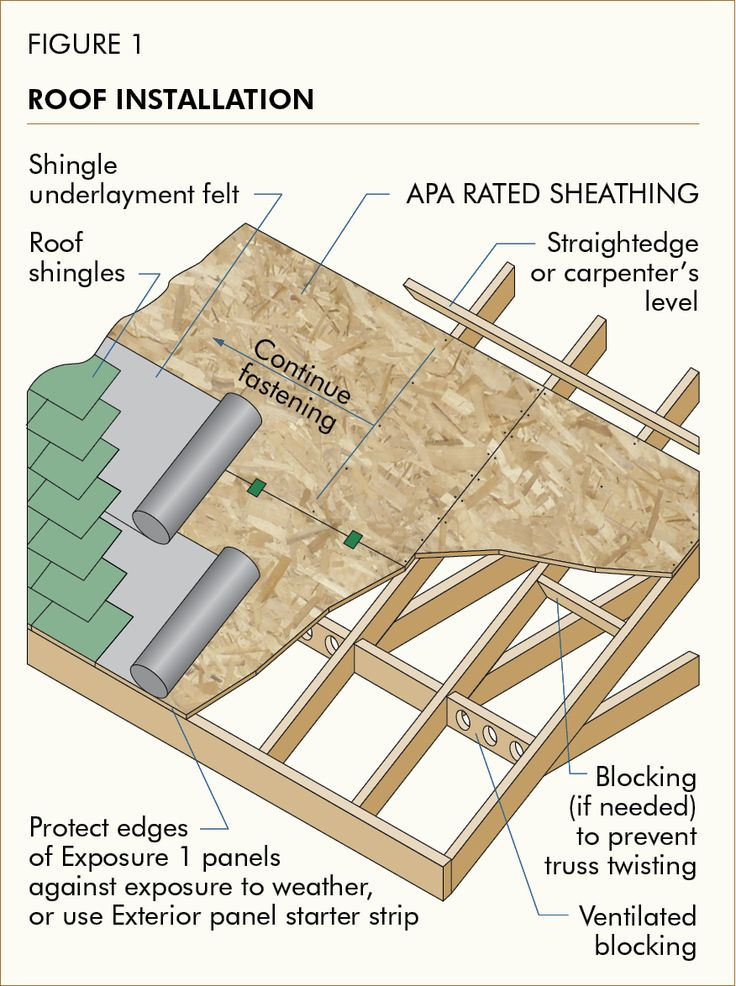 17 best images about wood working and building techniques for What to use for roof sheathing