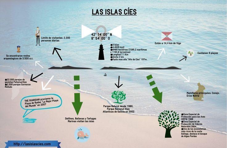 Infografía Islas Cíes