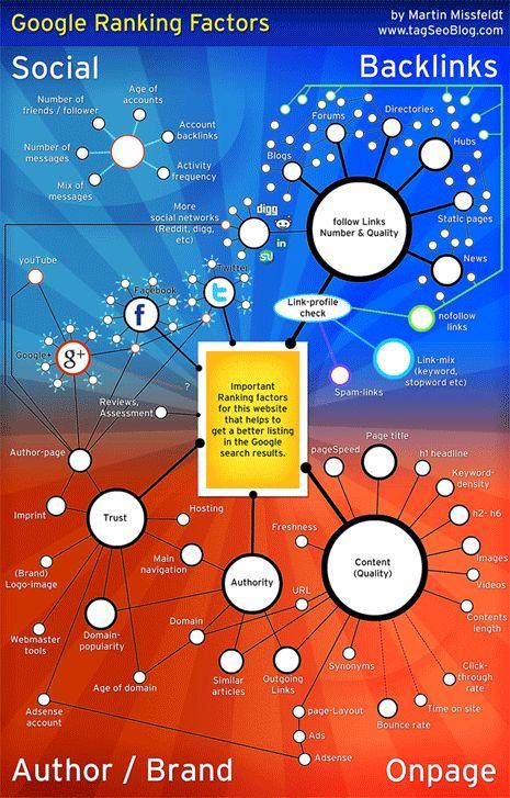 Google ranking factors #infographic #soydigital