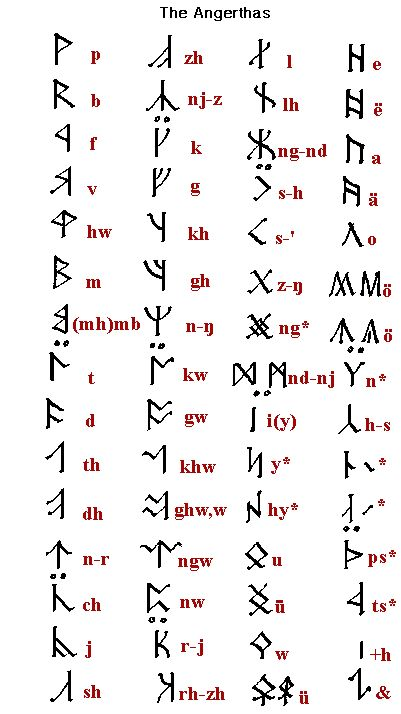 The Dwarvish alphabet or Angerthas (Dairons alphabet)