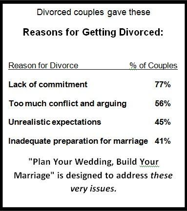 Reasons for Divorce
