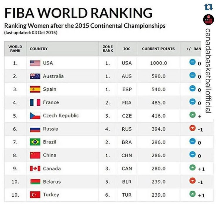 @canadabasketballofficial Senior Women move up one spot in the @fiba rankings to 9th in the world after a strong showing this summer. #weareteamcanada