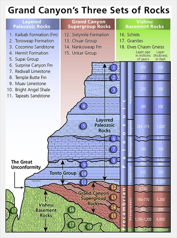 How to make a stratigraphic column in excel