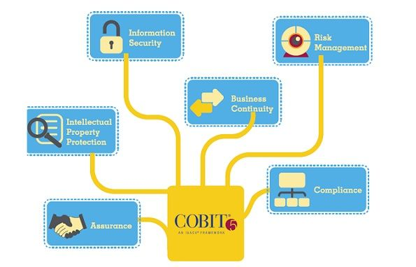 Cobit 5 certification was recently launched as an upgrade to its antecedent versions. However, the jury is still out as compliance professionals are grappling with the question if it is critical.