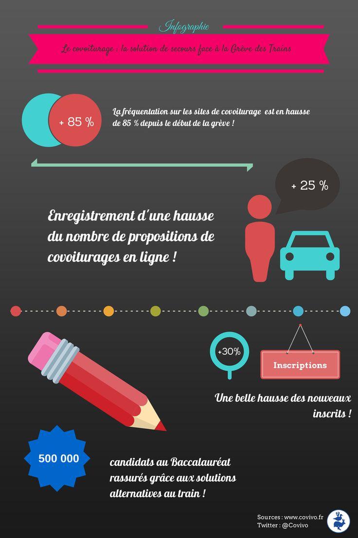 #Infographie : hausse de 85% de fréquentation des sites de #covoiturage avec la #greve #SNCF http://blog.covivo.eu/infographie-covoiturage-greve-des-trains/