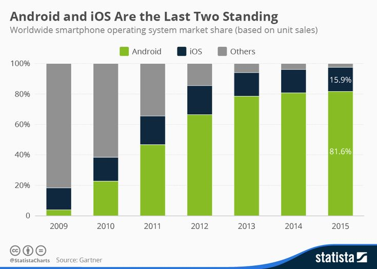 Worldwide Smartphones OS Market Share as of 2015