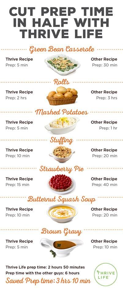 Cut your prep time in half this Thanksgiving by using Thrive Life recipes!