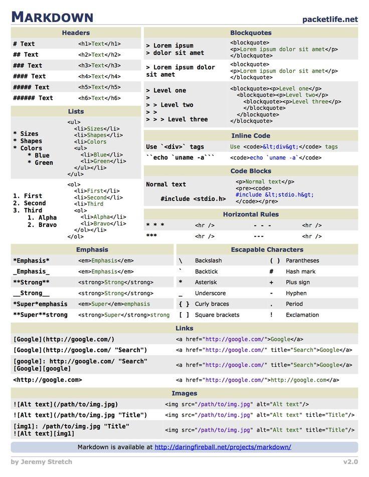 Markdown Cheat Sheet (packetlife.net)