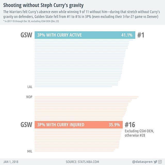 One example of Steph's gravity on defenders: Even excluding their 3-for-27 game vs Denver, GS dropped from #1 to #16 in 3P% during Curry's injury (#28 if we include the Denver game) #nba #gsw #goldenstatewarriors #goldenstate #dubnation #basketball #infographic