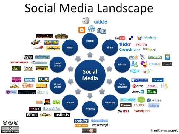 De sociale media veranderen onze blik op de wereld en de werkelijkheid.