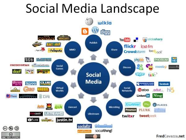 Recruitment Through Social Media - What You Should Know As An Applicant