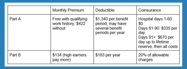 Original Medicare Vs Medicare Advantage 2020 Boomer Benefits