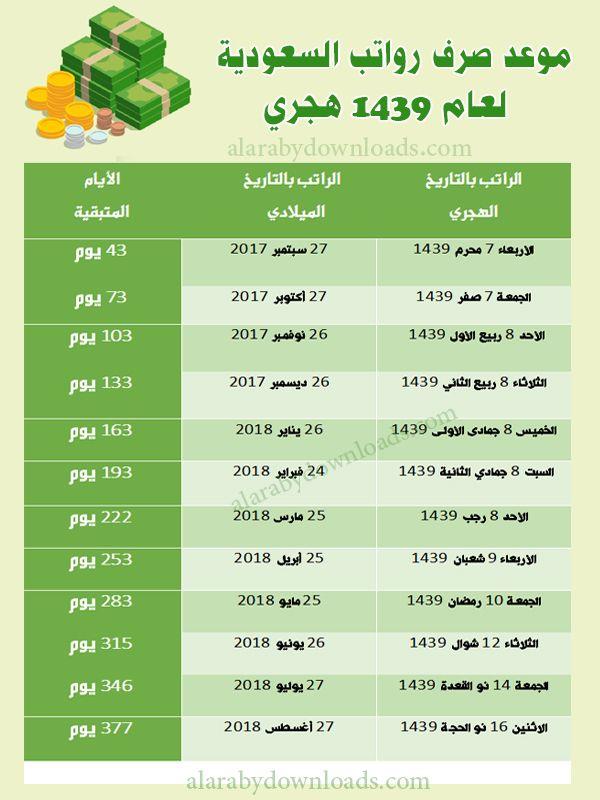 موعد صرف الرواتب بالأبراج في السعودية لعام 1439 هجري موعد نزول الراتب حسب الأبراج Amal Dating Converter