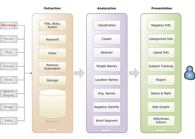 Architecture of Knowlesys Web Intelligence Monitoring System