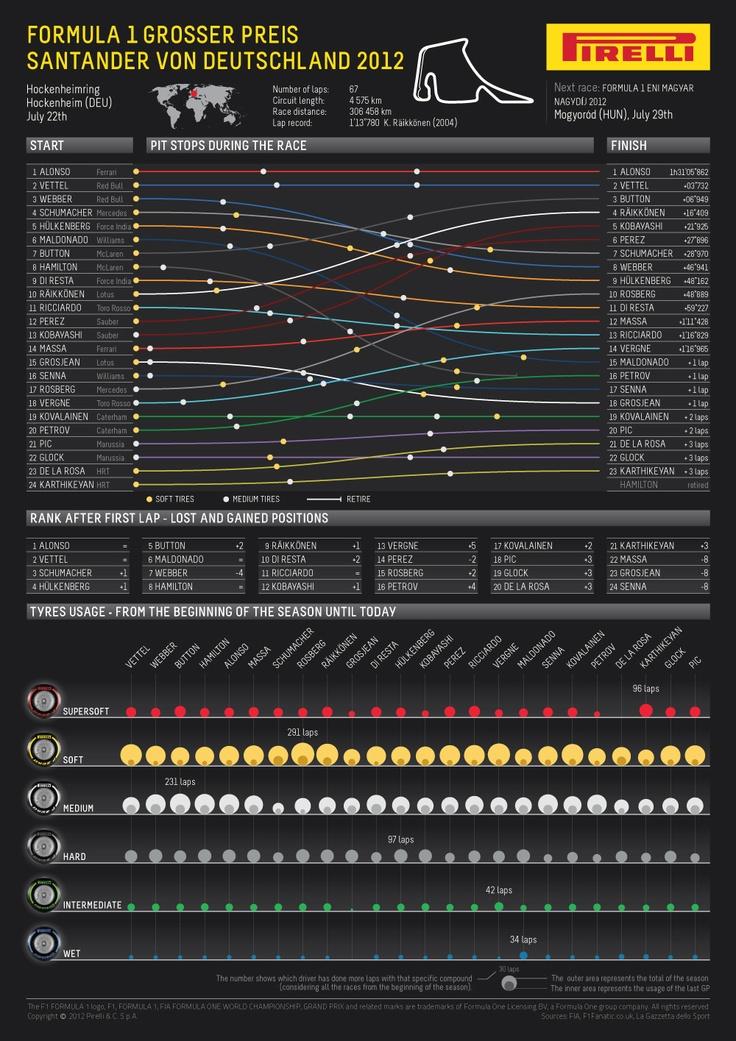 INFOGRAPHIC 2012 FORMULA 1 GROSSER PREIS SANTANDER VON DEUTSCHLAND by PIRELLI