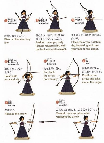 Les étapes de tir du #Kyudo #japan #sports