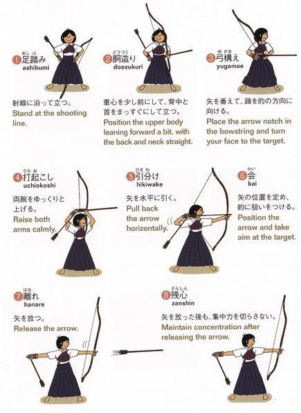 Les étapes de tir du #Kyudo #japan #sports