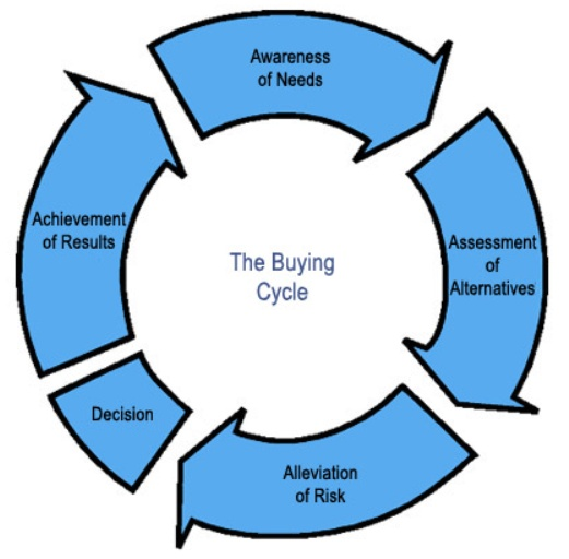 process for how to buy and sell art