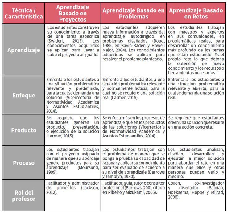 Eduteka - Aprendizaje basado en retos                                                                                                                                                      Más