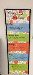 Classroom DIY: DIY Essential Questions Board  http://www.classroomdiy.com/2012/09/diy-essential-questions-board.html