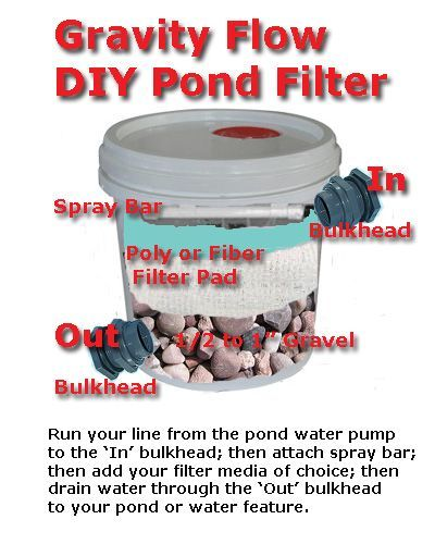 19 best hot tub repurposed images on pinterest backyard for Pond filtration systems ideas