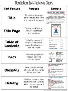 Printables Nonfiction Text Features Worksheets 1000 ideas about text features worksheet on pinterest free chart it tells the purpose and gives an example for 18 different nonfiction including headings cap