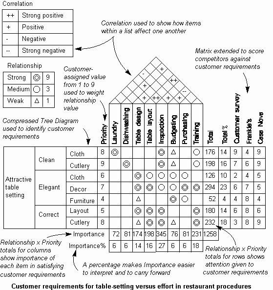 Image result for job skills matrix for interior design