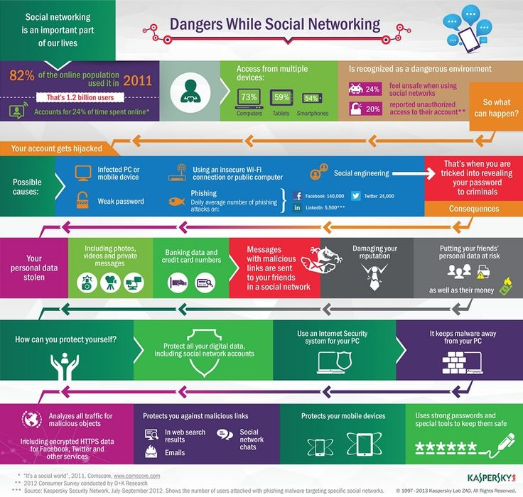 Dangers while social networking - Infographic
