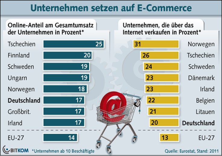 E-Commerce (2011)