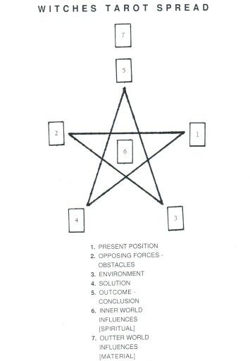 Tarot Card Spread | Witches Pentagram Oracle Layout | Divination | Esoteric