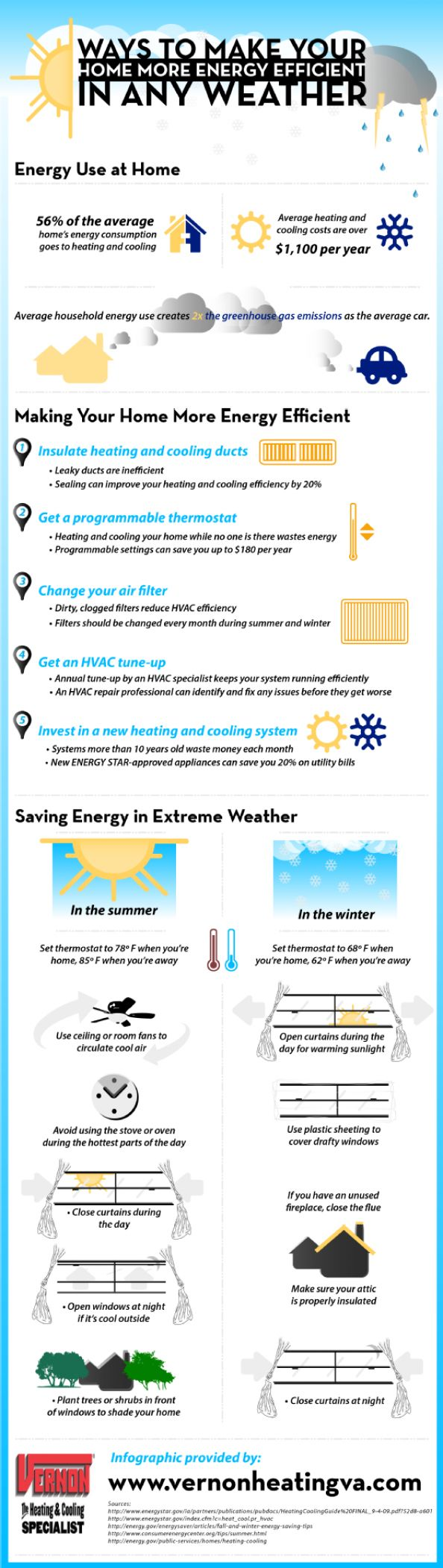 8 best Energy Tips images on Pinterest | Tips, Energy efficiency and ...