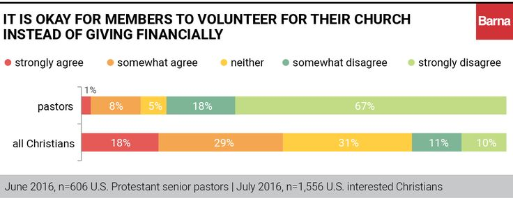 Pastors and Parishioners Differ on Generosity - Barna Group