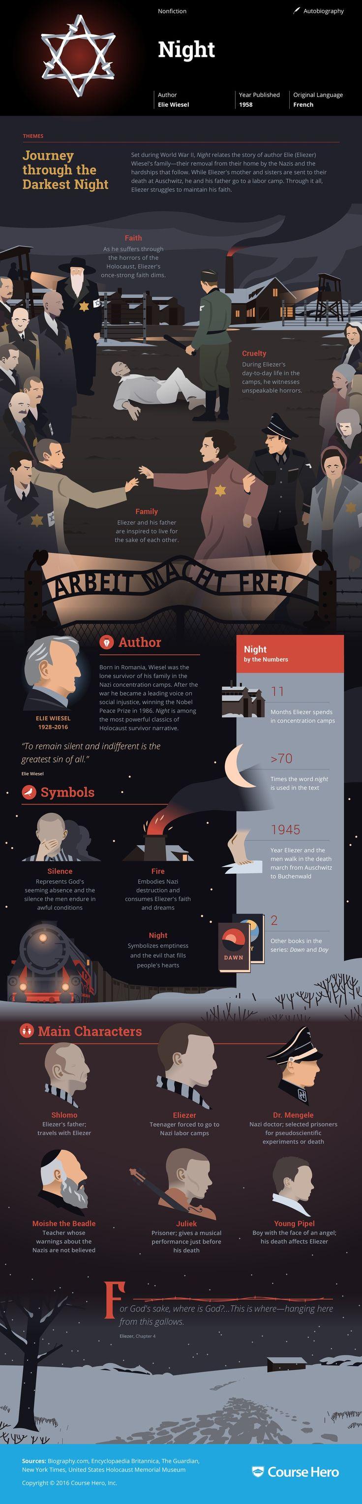 Night Infographic | Course Hero