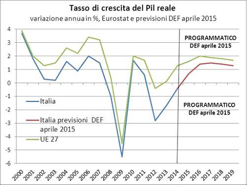 Il tasso di crescita italiano ha toccato il 3,7% nel 2000, subendo successivamente un calo del tasso di crescita più pronunciato rispetto a quello della media dell'UE27, pur rimanendo positivo fino al 2007. Si sono poi verificate due fasi durante le quali il PIL è diminuito in valore assoluto, nel 2008-2009 e nel 2012-14. Il DEF di aprile 2015 prevede un ritorno su di un sentiero di crescita nel 2015-19, toccando un massimo di +1,5% nel 2017.
