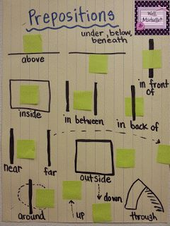 Excellent anchor chart for teaching prepositions!