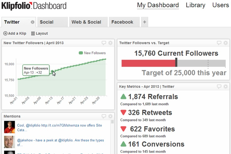 Social media dashboard: Twitter dashboard