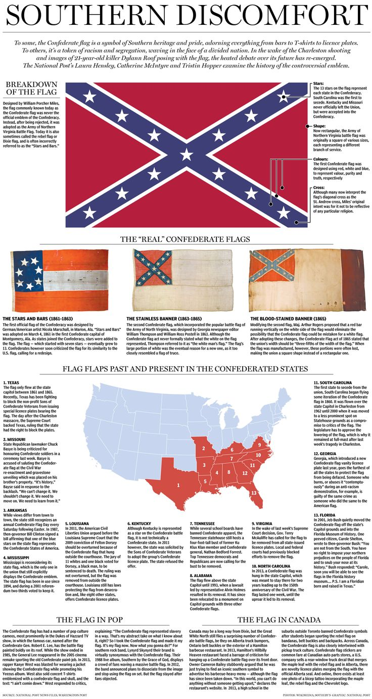 confederate states of america rebel flag Never actually the official flag for the confederate states of america  rebel  flag or dixie flag) became a popular symbol of the confederate.