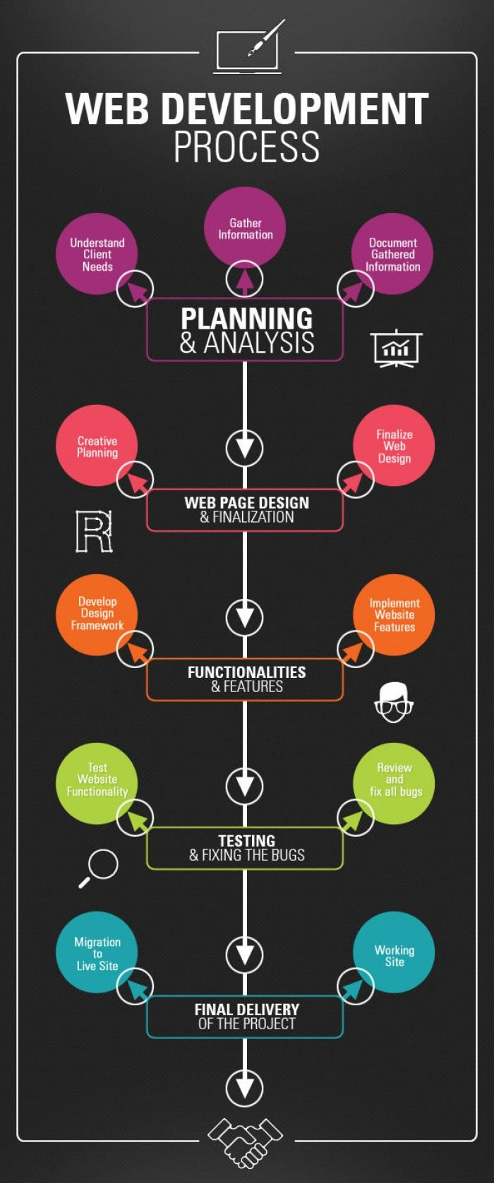Web Design Process - Help your web site reach its full potential