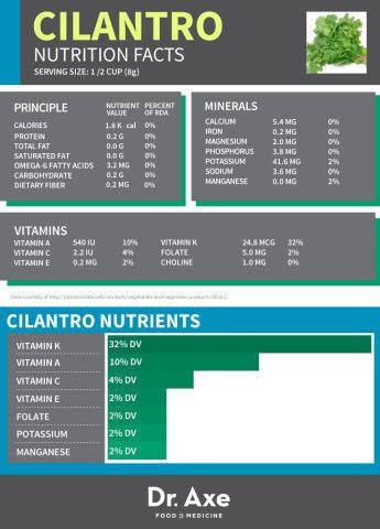 Cilantro Nutrition Facts Table