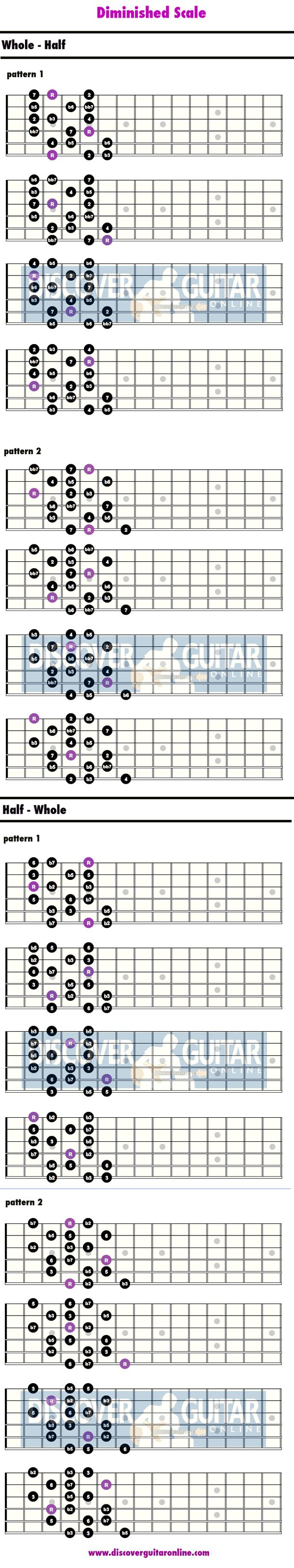 Diminished Scale | Discover Guitar Online, Learn to Play Guitar
