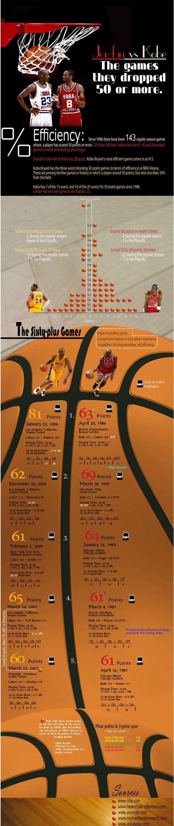 Michael Jordan vs. Kobe Bryant: The 50+ Point Games